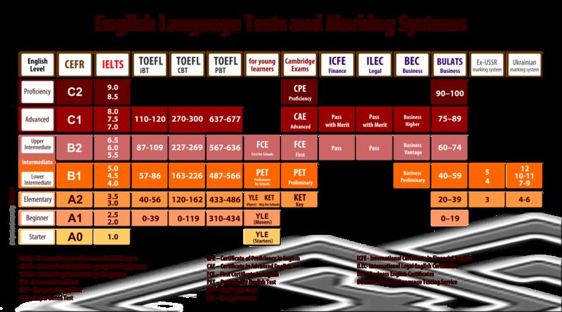 Tabela de Comparação Entre as Pontuações dos testes de proficiência Internacionais IELTS E TOEFL