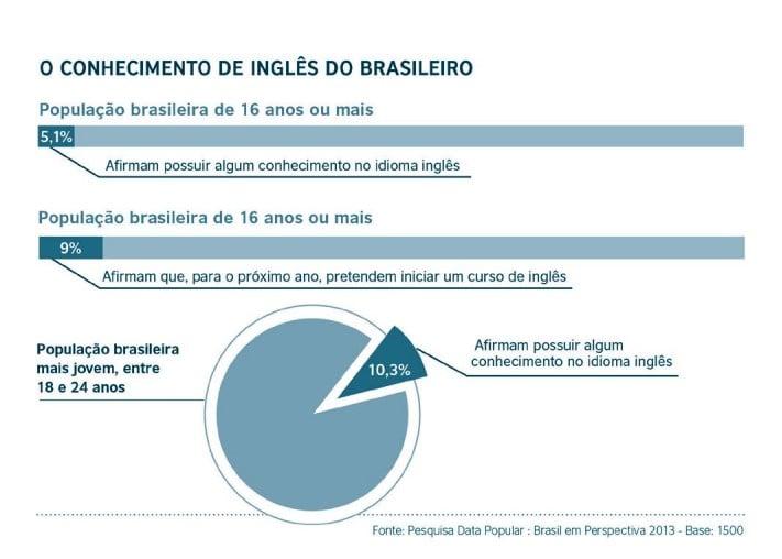Gráfico de Pizza - O conhecimento de Inglês do Brasileiro